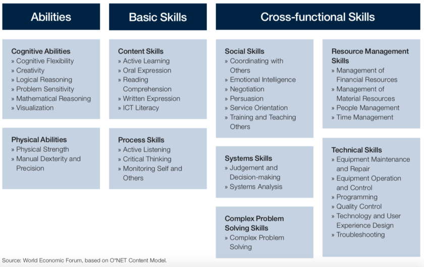 WEF_skills